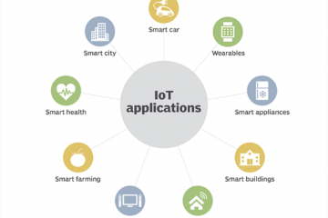IoT graphic